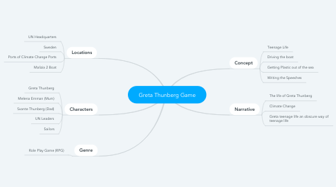 Mind Map: Greta Thunberg Game