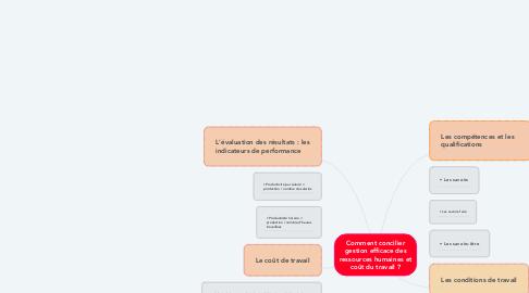 Mind Map: Comment concilier gestion efficace des ressources humaines et coût du travail ?