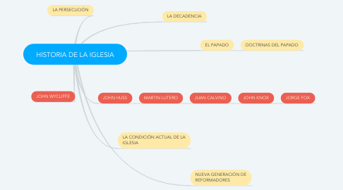 Mind Map: HISTORIA DE LA IGLESIA