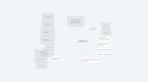 Mind Map: CRISIS DE LA REVISORIA FISCAL