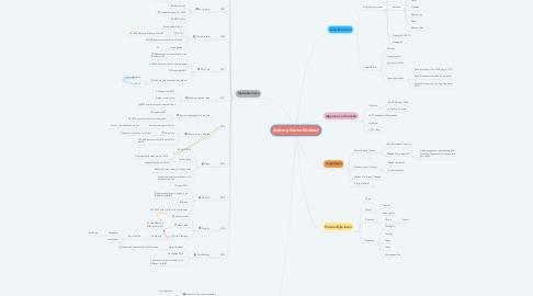 Mind Map: Aubrey Drake Graham