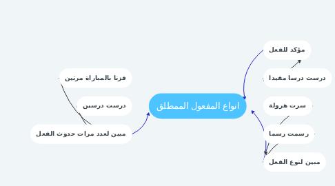 Mind Map: انواع المفعول الممطلق