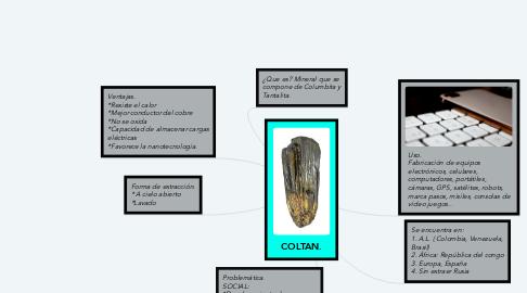 Mind Map: COLTAN.