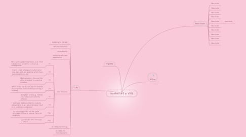 Mind Map: IsoMetrics-S at VBG