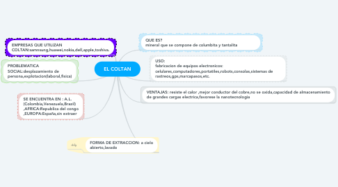 Mind Map: EL COLTAN