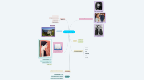 Mind Map: Аудгільд Сульберг