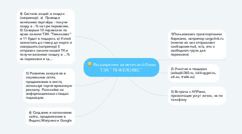 """Mind Map: Расширение клиентской базы ТЭК """"ТЯЖЕЛОВЕС"""""""