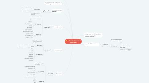 Mind Map: Tipos de documentos Industriales