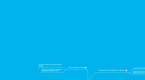 Mind Map: Venezuela