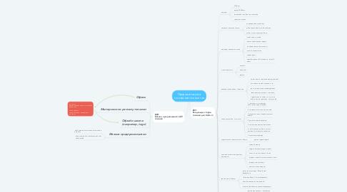 Mind Map: Продажа/покупка телефонов/планшетов