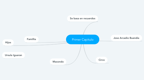 Mind Map: Primer Capitulo