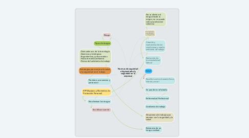 Mind Map: Normas de seguridad e higiene(salud y seguridad en la empresa)