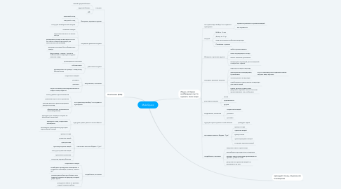 Mind Map: MakeSpace