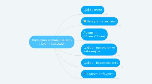Mind Map: Рекламная кампания Январь (13.01-11.02.2020)
