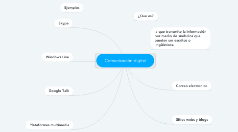 Mind Map: Comunicación digital