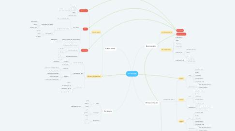 Mind Map: менеждер