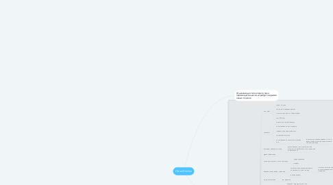 Mind Map: Cloud Kitchen