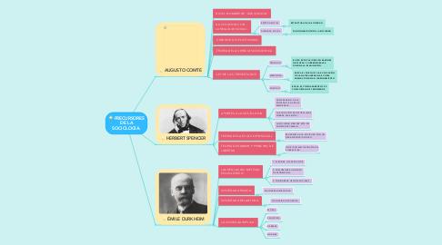Mind Map: PRECURSORES DE LA SOCIOLOGÍA.
