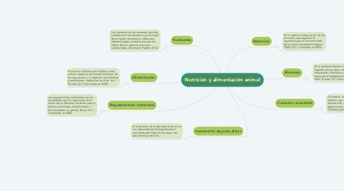 Mind Map: Nutrición y alimentación animal