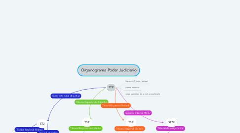 Mind Map: Organograma Poder Judiciário