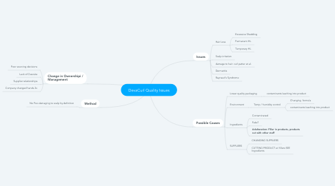 Mind Map: DevaCurl Quality Issues