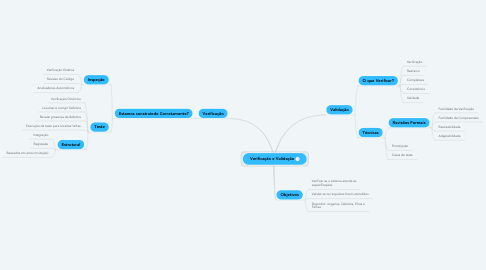 Mind Map: Verificação e Validação
