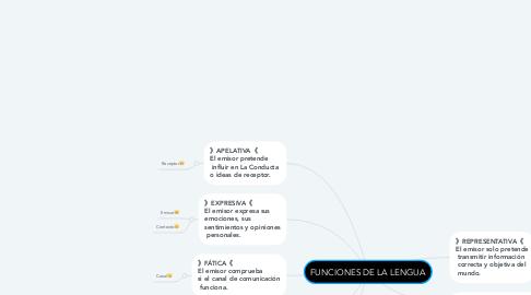 Mind Map: FUNCIONES DE LA LENGUA