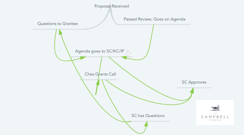 Mind Map: Proposal Received
