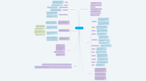 Mind Map: Discapacidad