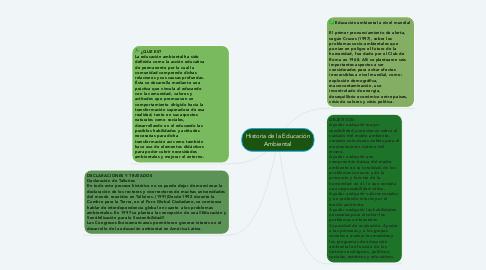 Mind Map: Historia de la Educación Ambiental