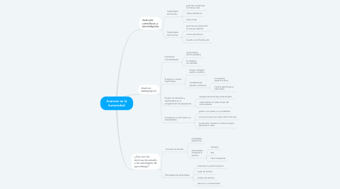 Mind Map: Avances en la humanidad
