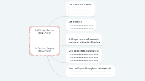 Mind Map: La IIè République (1848-1852)     Le Second Empire (1852-1870)