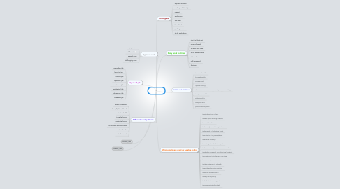 Mind Map: The world of work