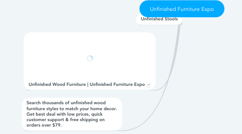 Mind Map: Unfinished Furniture Expo