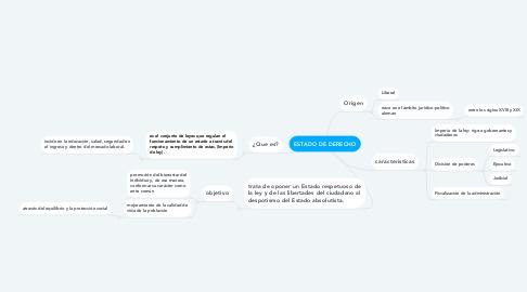 Mind Map: ESTADO DE DERECHO