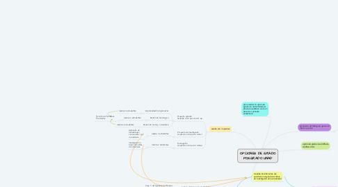 Mind Map: OPCIONES DE GRADO POSGRADO UNAD