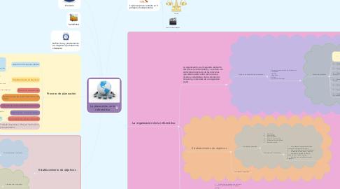 Mind Map: La planeación en la informática