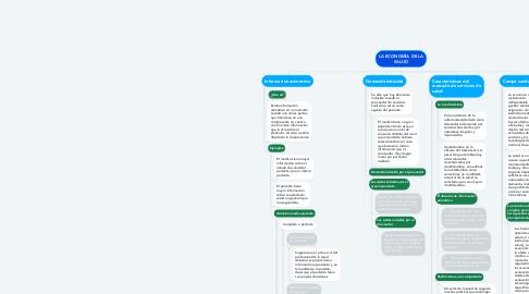 Mind Map: LA ECONOMÍA DE LA SALUD