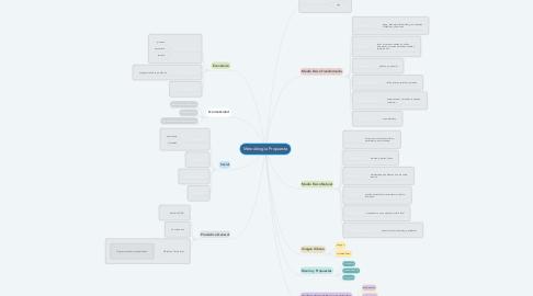 Mind Map: Metodología Propuesta