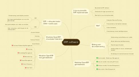 Mind Map: ERP- software