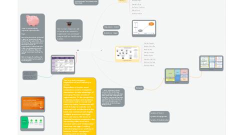 Mind Map: Data Architecture Vison
