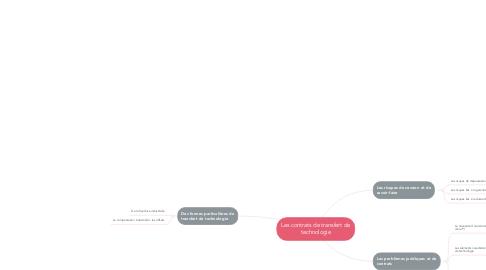 Mind Map: Les contrats de transfert de technologie