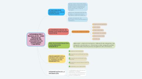 Mind Map: CATEGORIZACIÓN Y TRIANGULACIÓN  COMO PROCESOS DE VALIDACIÓN DEL CONOCIMIENTO EN INVESTIGACIÓN CUALITATIVA