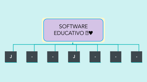 Mind Map: SOFTWARE EDUCATIVO 💻♥️