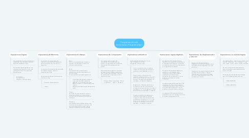 Mind Map: Programación de Autómatas Programables