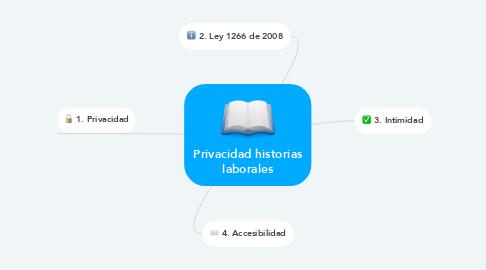 Mind Map: Privacidad historias laborales