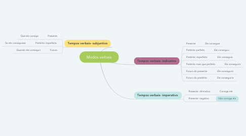 Mind Map: Modos verbais
