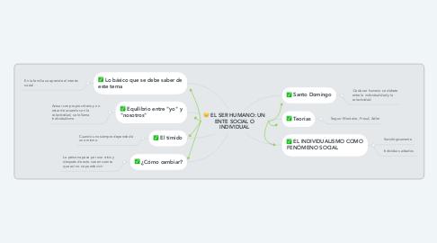Mind Map: EL SER HUMANO: UN ENTE SOCIAL O INDIVIDUAL