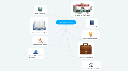 Mind Map: Gestionase a si mismo