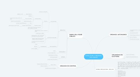 Mind Map: ESTRUCTURA Y ORGANOS  DEL ESTADO